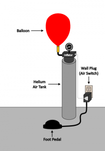 Balloon inflation with a foot pedal