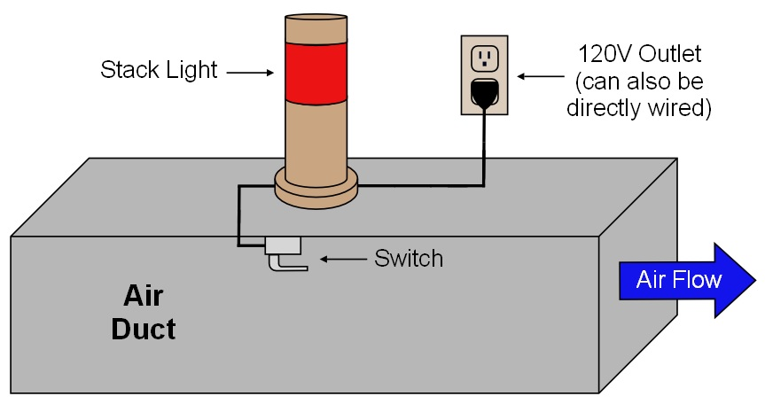 HVAC stack light diagram