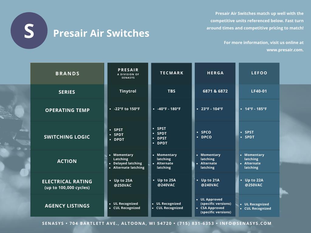 Presair TinyTrol® Air Switch VS. TBS, 6871, 6871, & LF140-01