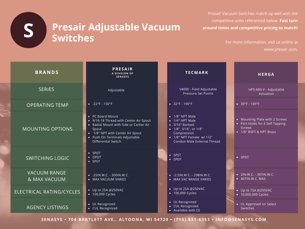 Presair Adjustable Vacuum Switch Comparison