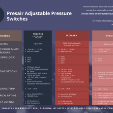 Presairs Adjustable Vacuum Switch VS. 3000, 671, and 6742