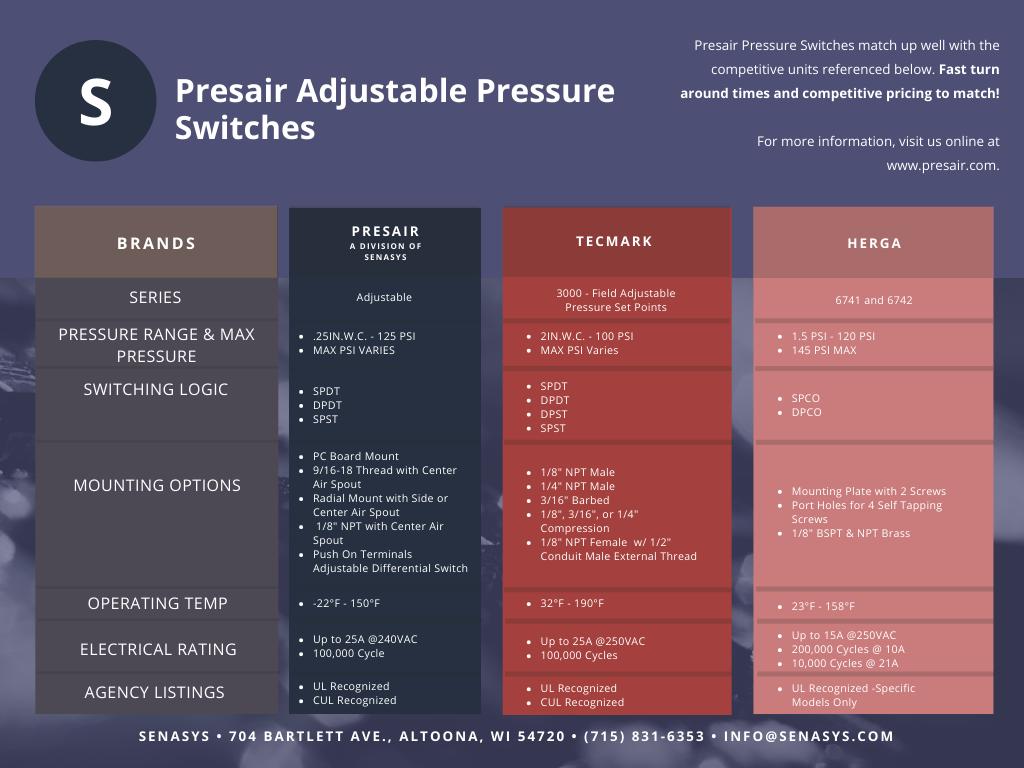 Presair Adjustable Pressure Switch Comparison