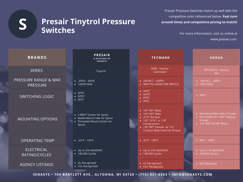 Factory set pressure switch