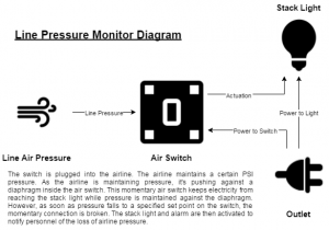 Solution diagram for pressure monitor solution