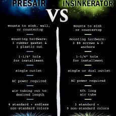 Presair vs. Insinkerator