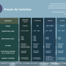 Presairs TinyTrol Air Switch compared to TBS, 6871, 6872, & LF140-01